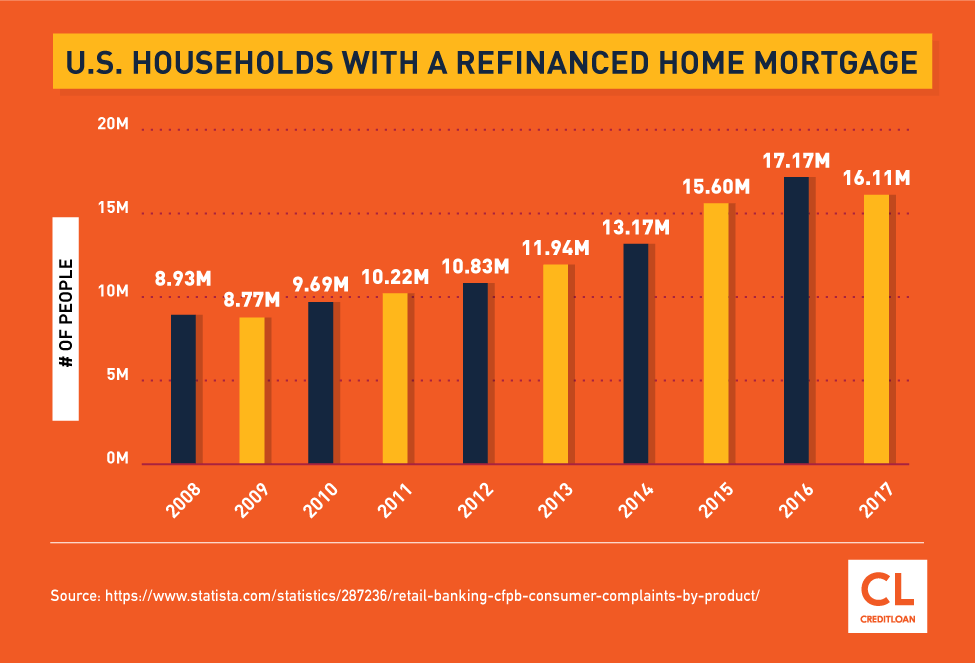 U.S. Households With A Refinanced Home Mortgage from 2008-2017