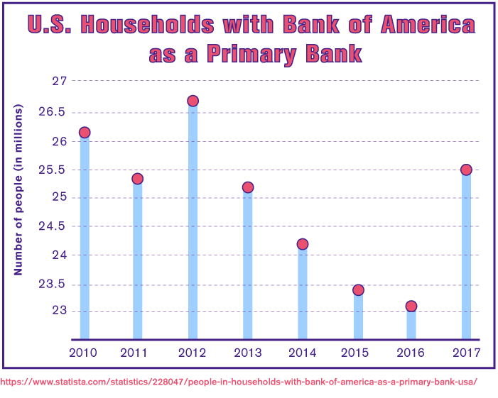 U.S. Households with Bank of America as a Primary Bank