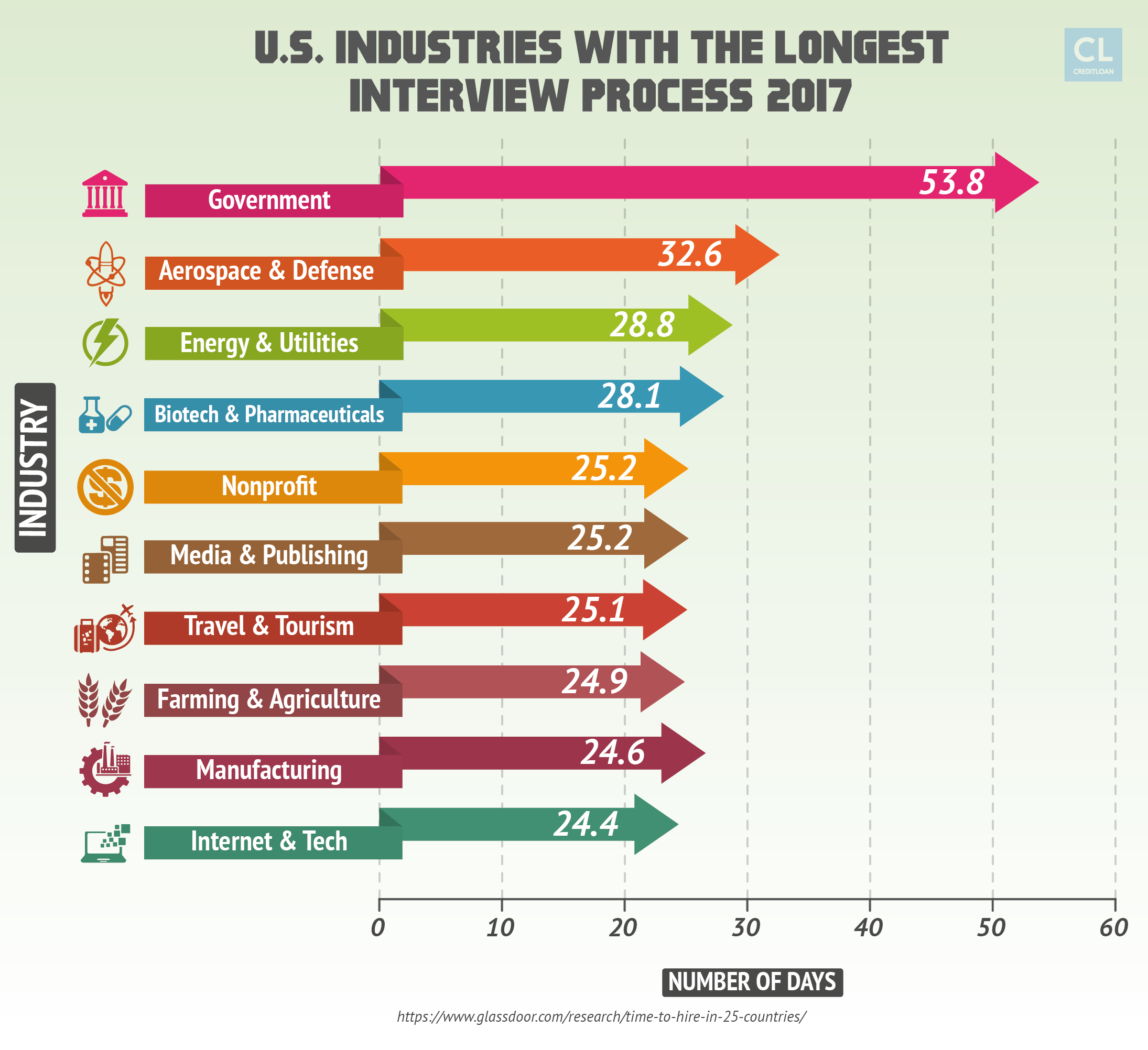U.S. Industries With The Longest Interview Process (2017)