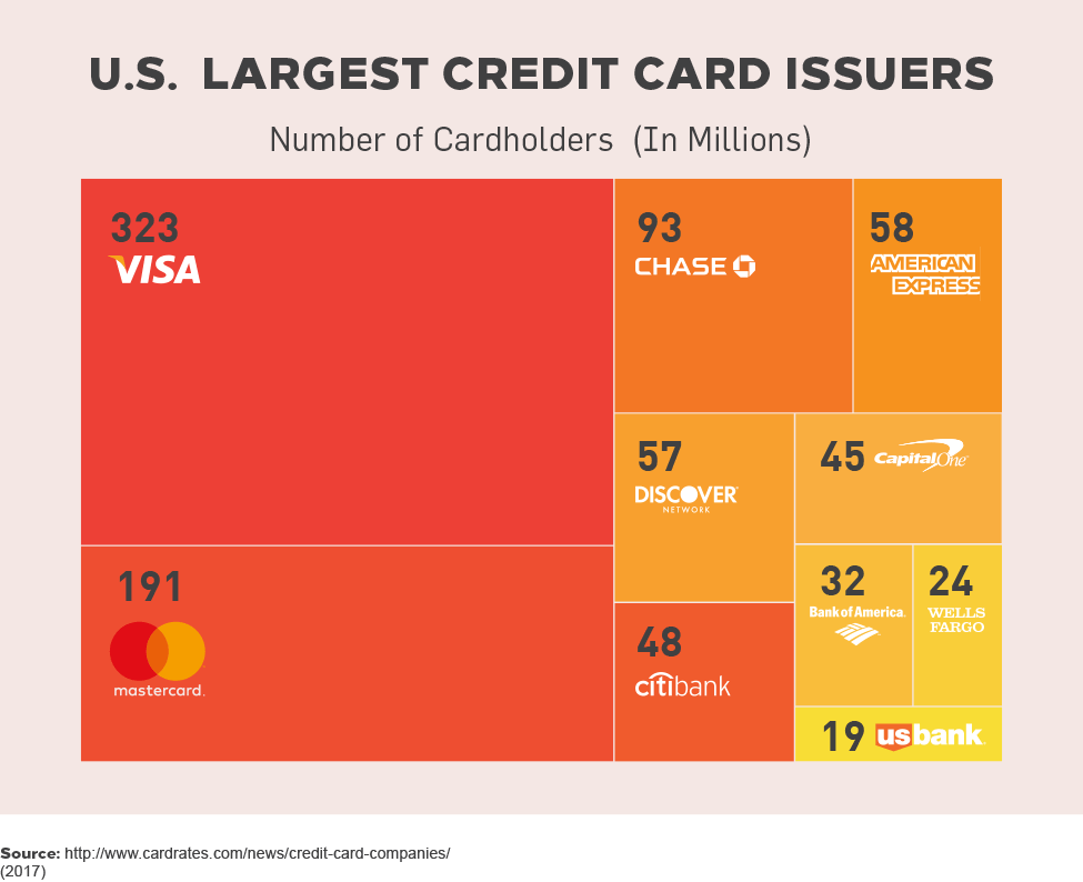 U.S. Largest Credit Card Issuers (2017)