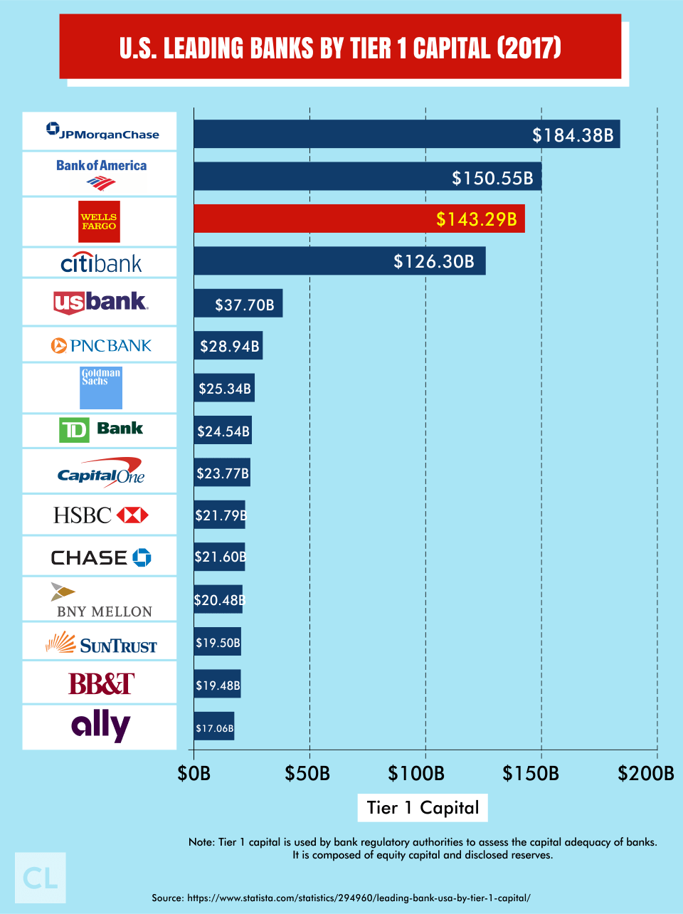 U.S. Leading Banks By Tier 1 Capital 2017