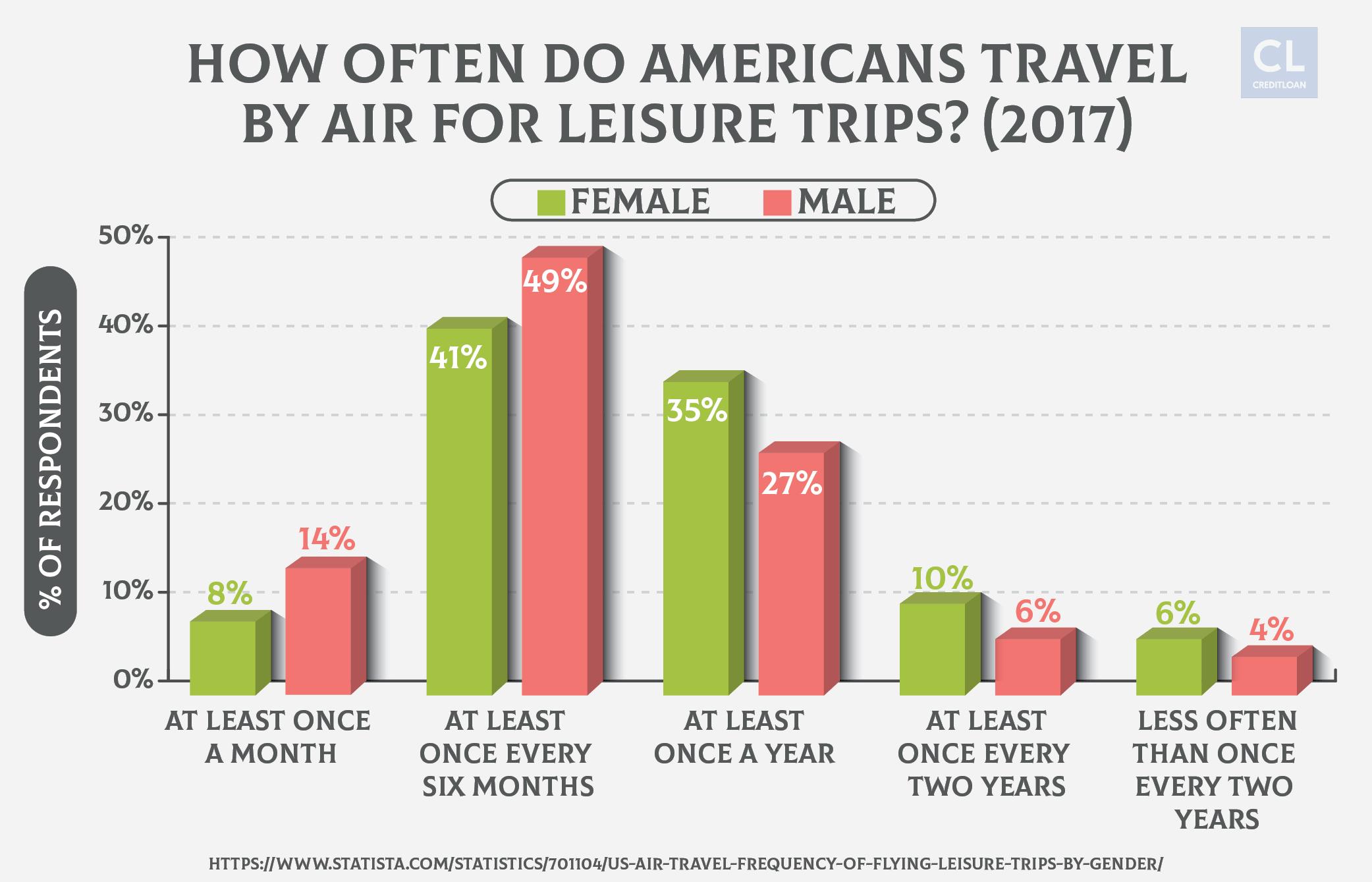 U.S. leisure trips by gender 2017