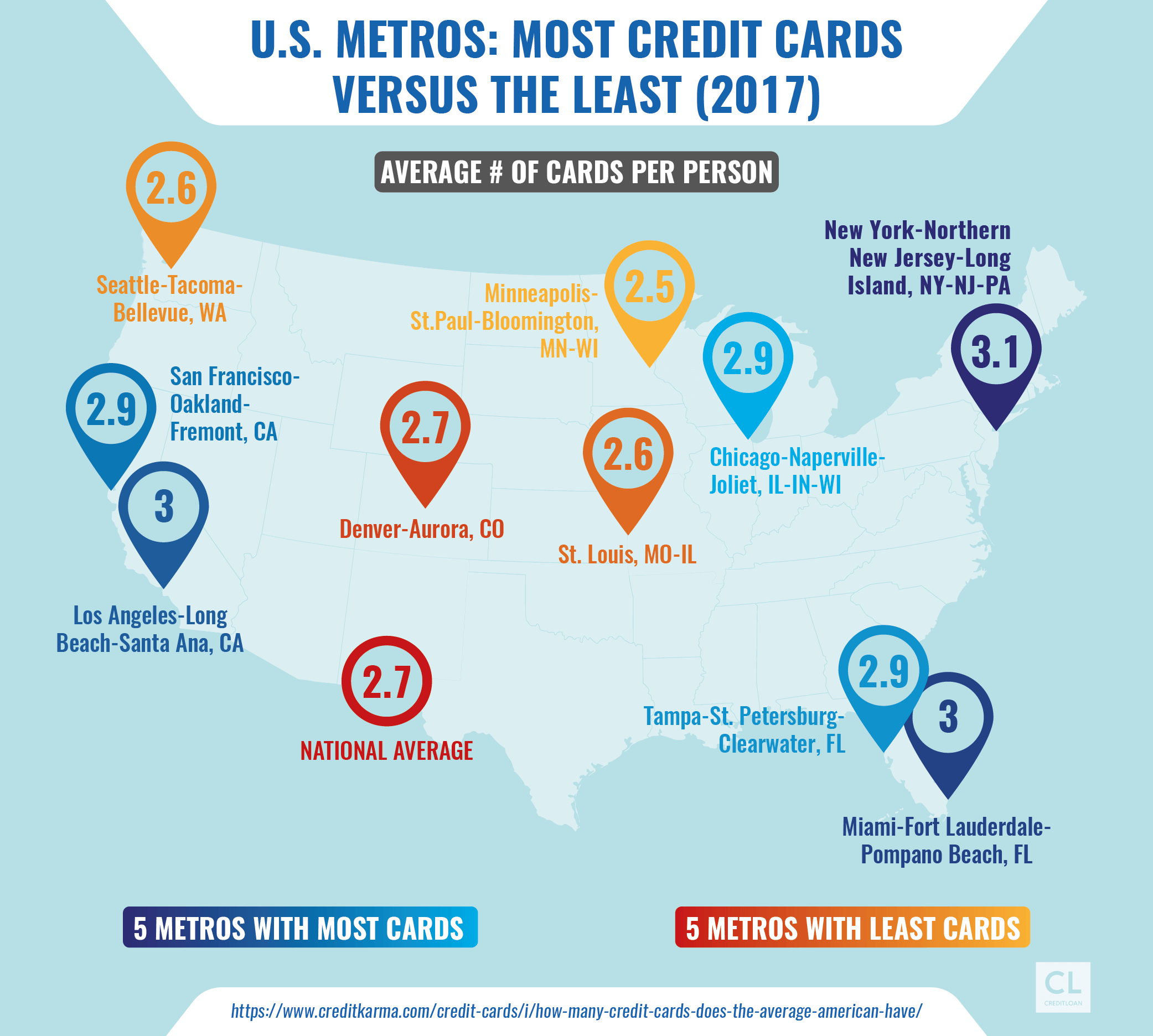 U.S. Metros: Most Credit Cards vs the Least 2017