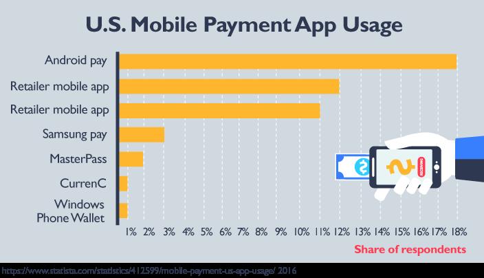 U.S. Mobile Payment App Usage