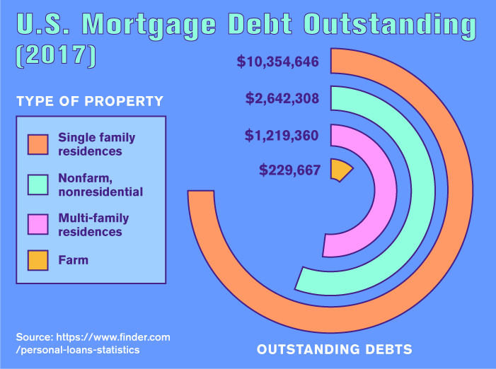 U.S. Mortgage Debt Outstanding (2017)