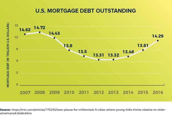 Best Mortgage Lenders For Bad Credit