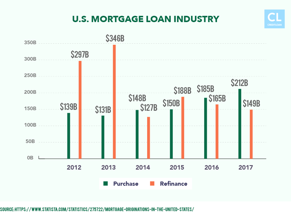 U.S. Mortgage Loan Industry Data from 2012-2017