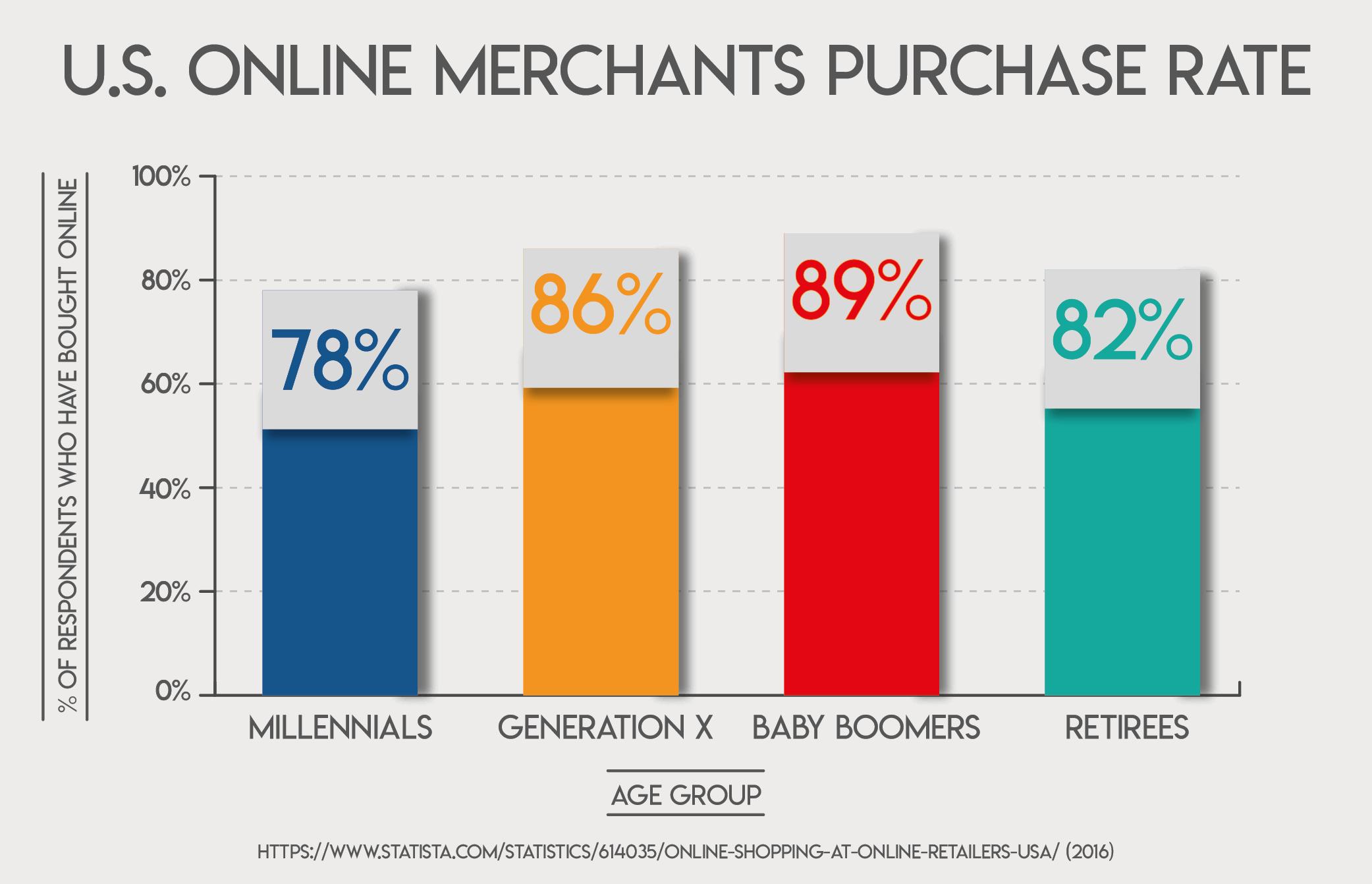 U.S. Online Merchants Purchase Rate