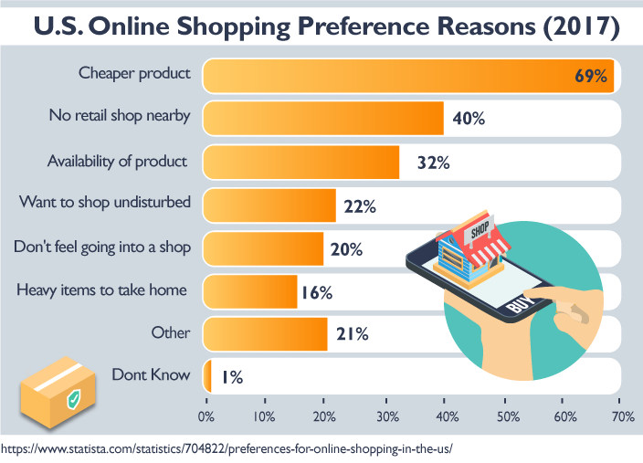 U.S. Online Shopping Preference Reasons (2017)