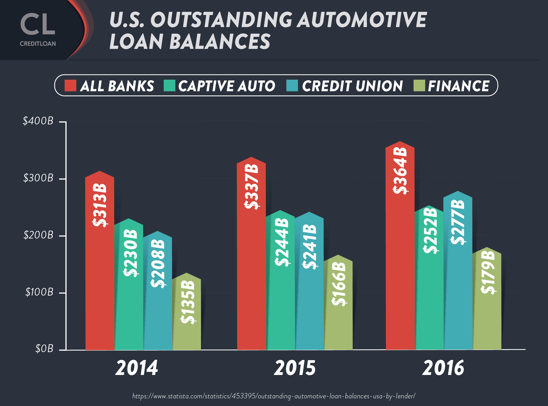 U.S. outstanding automotive loan balances
