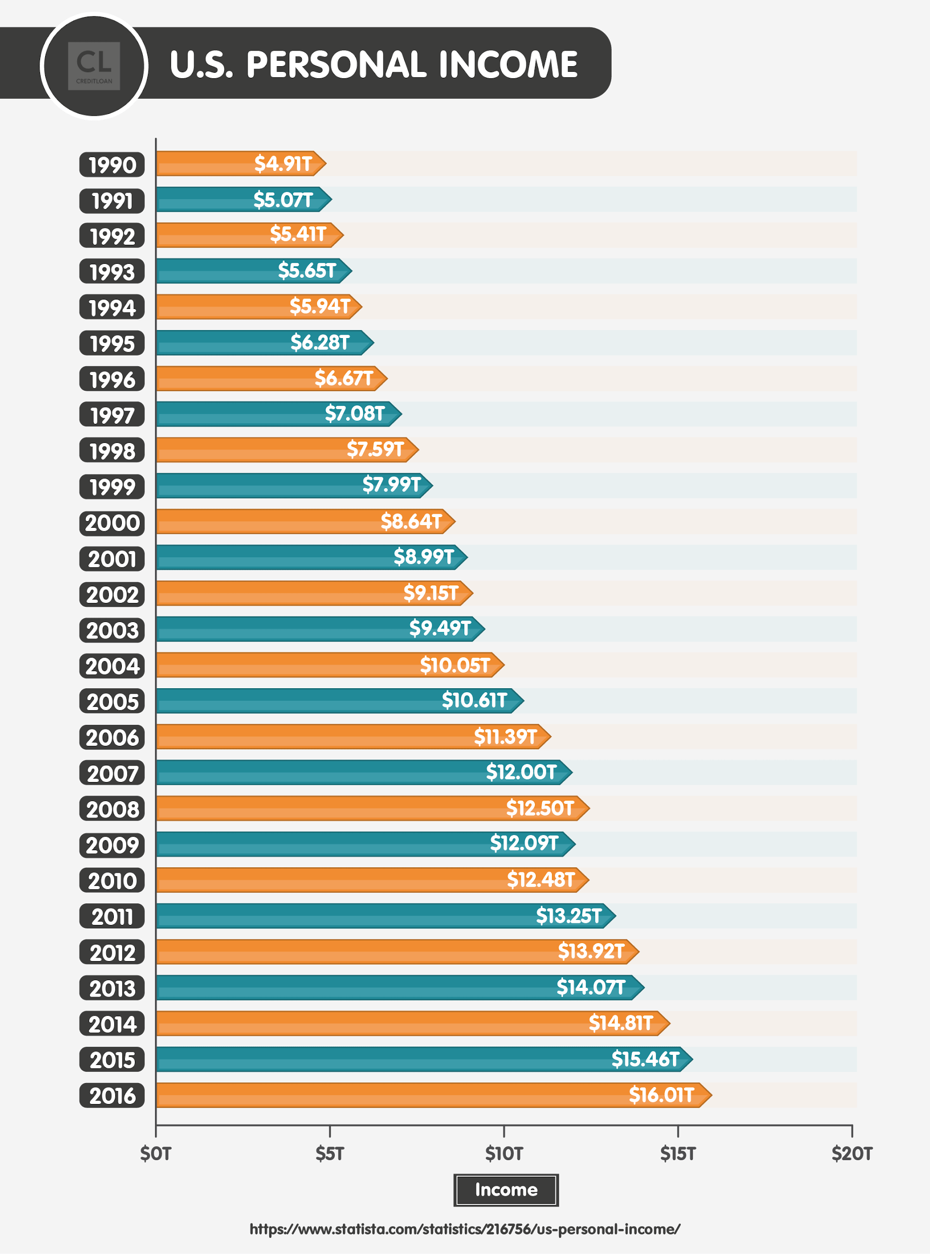 U.S. Personal Income from 1990-2016