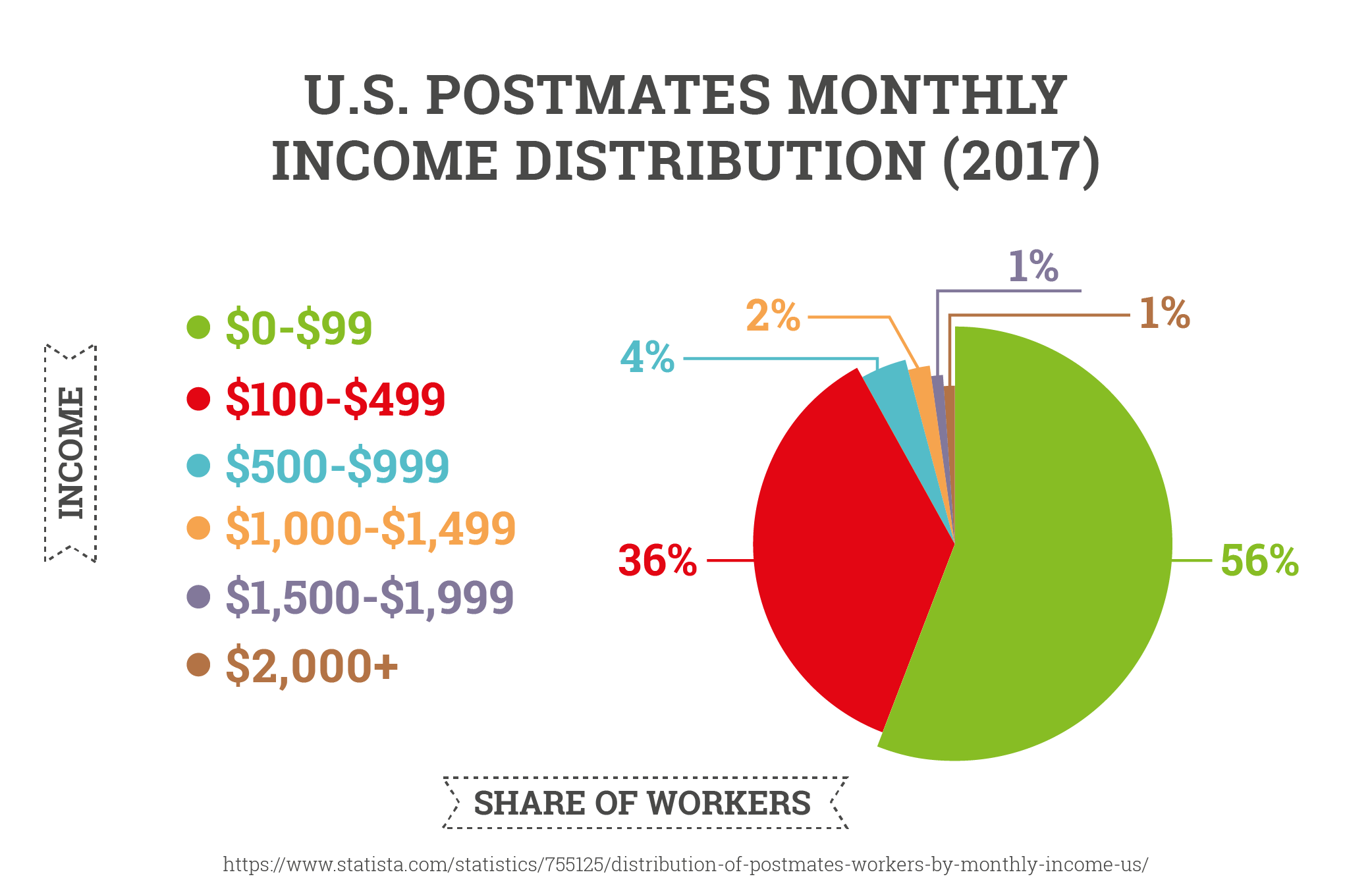 U.S. Postmates Monthly Income Distribution (2017)