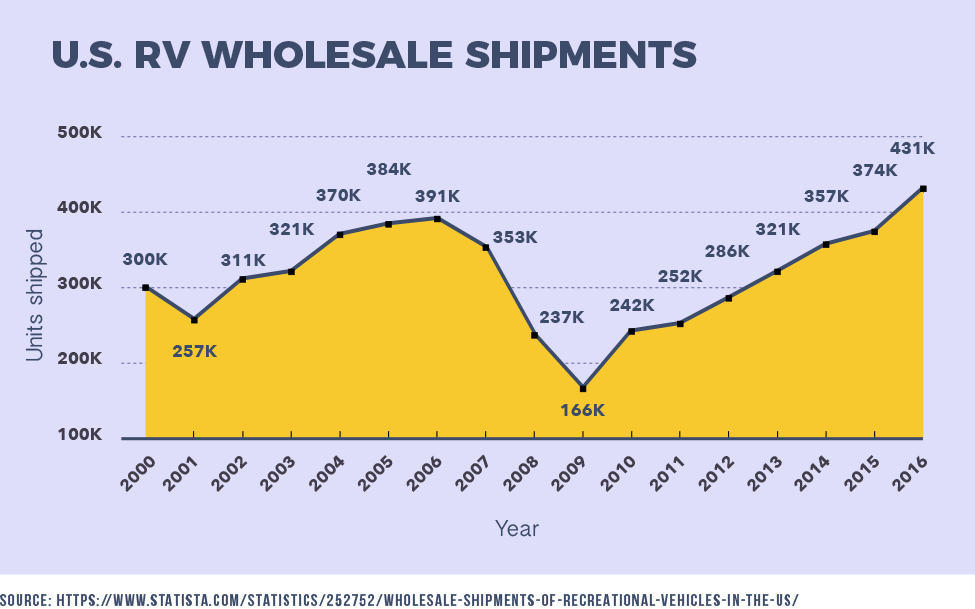 U.S. RV Wholesale Shipments