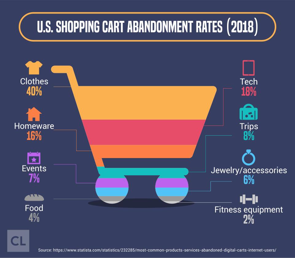 U.S. Shopping Cart Abandonment Rates 2018