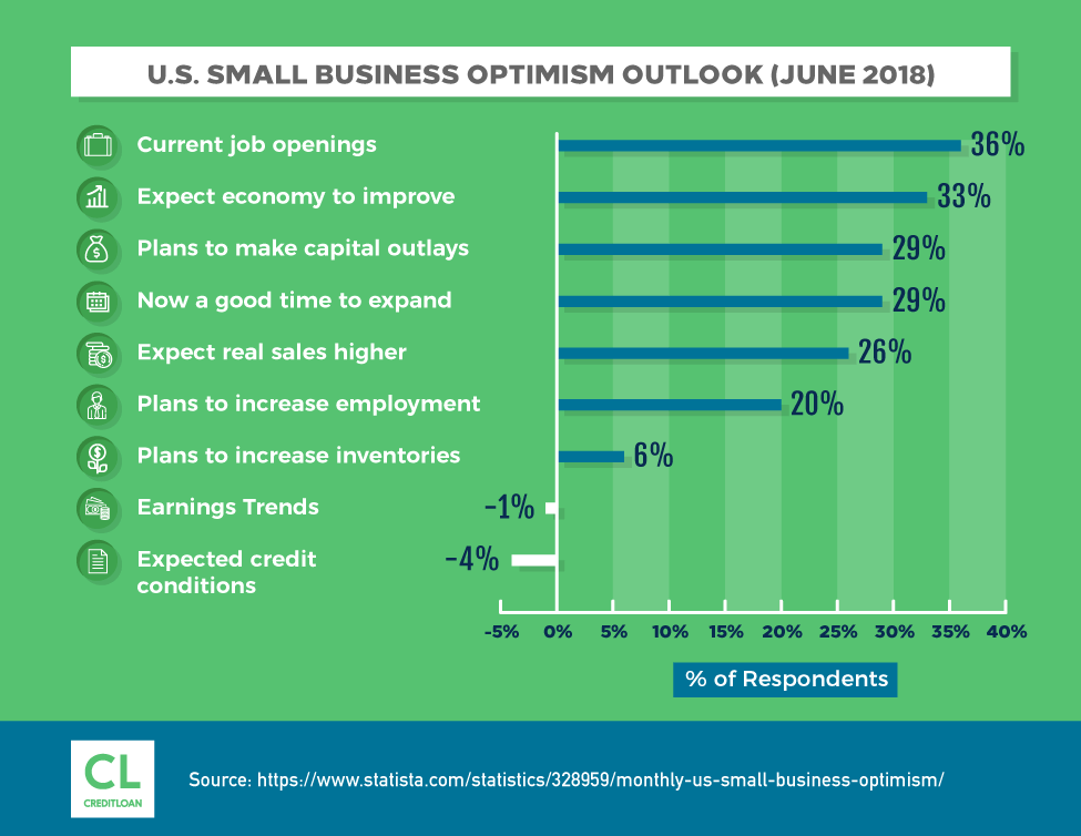 U.S. Small Business Optimism Outlook (June 2018)