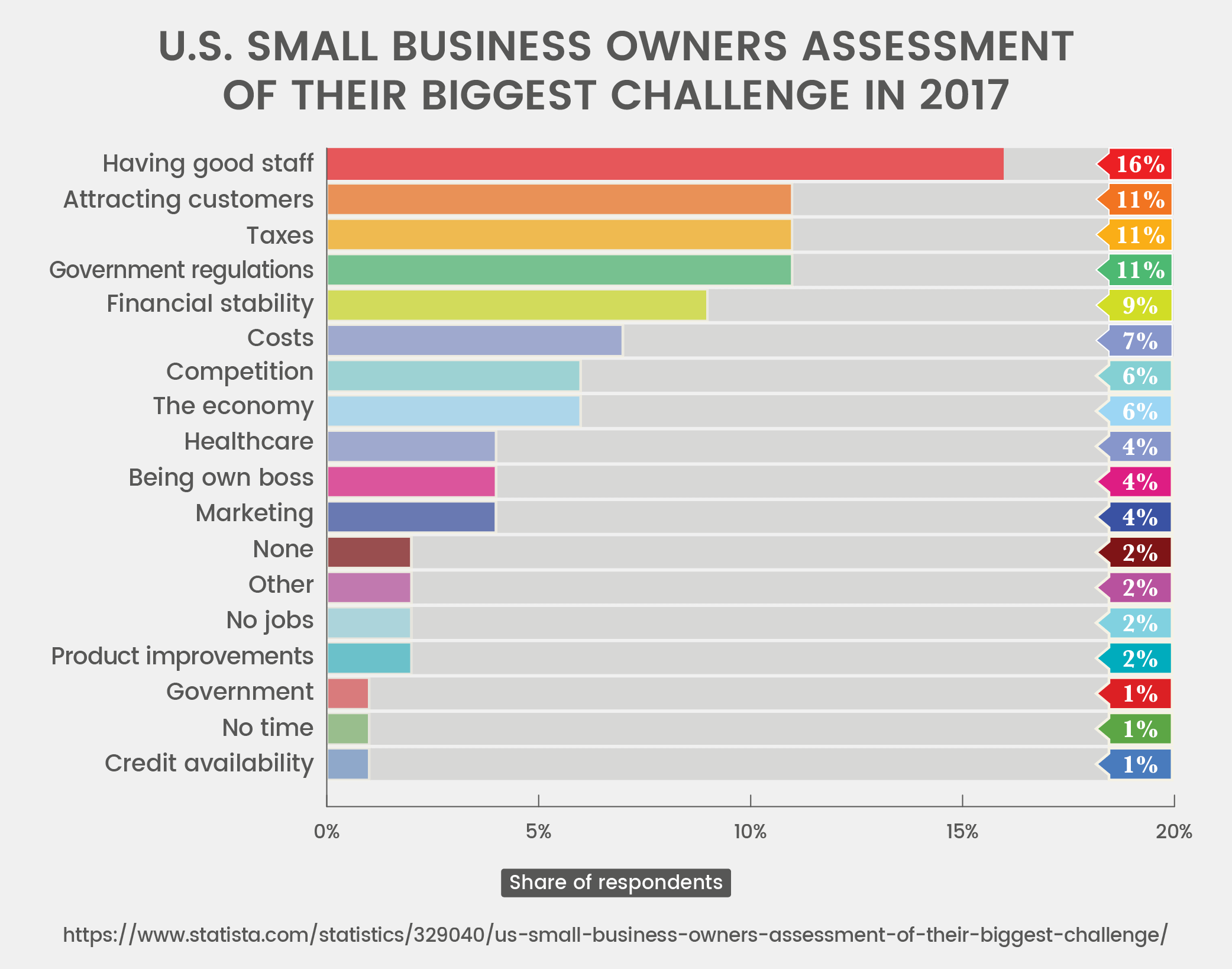 U.S. Small Business Owners Assessment of Their Biggest Challenge in 2017