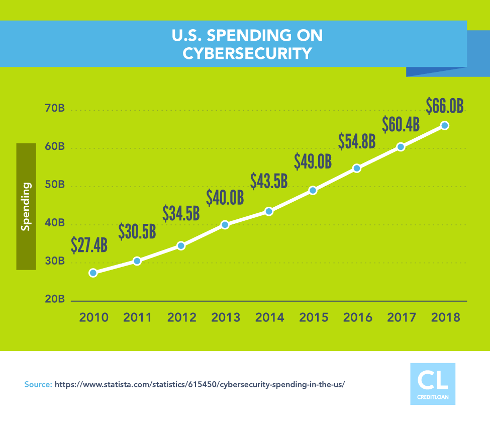 U.S. Spending on Cybersecurity from 2010-2018