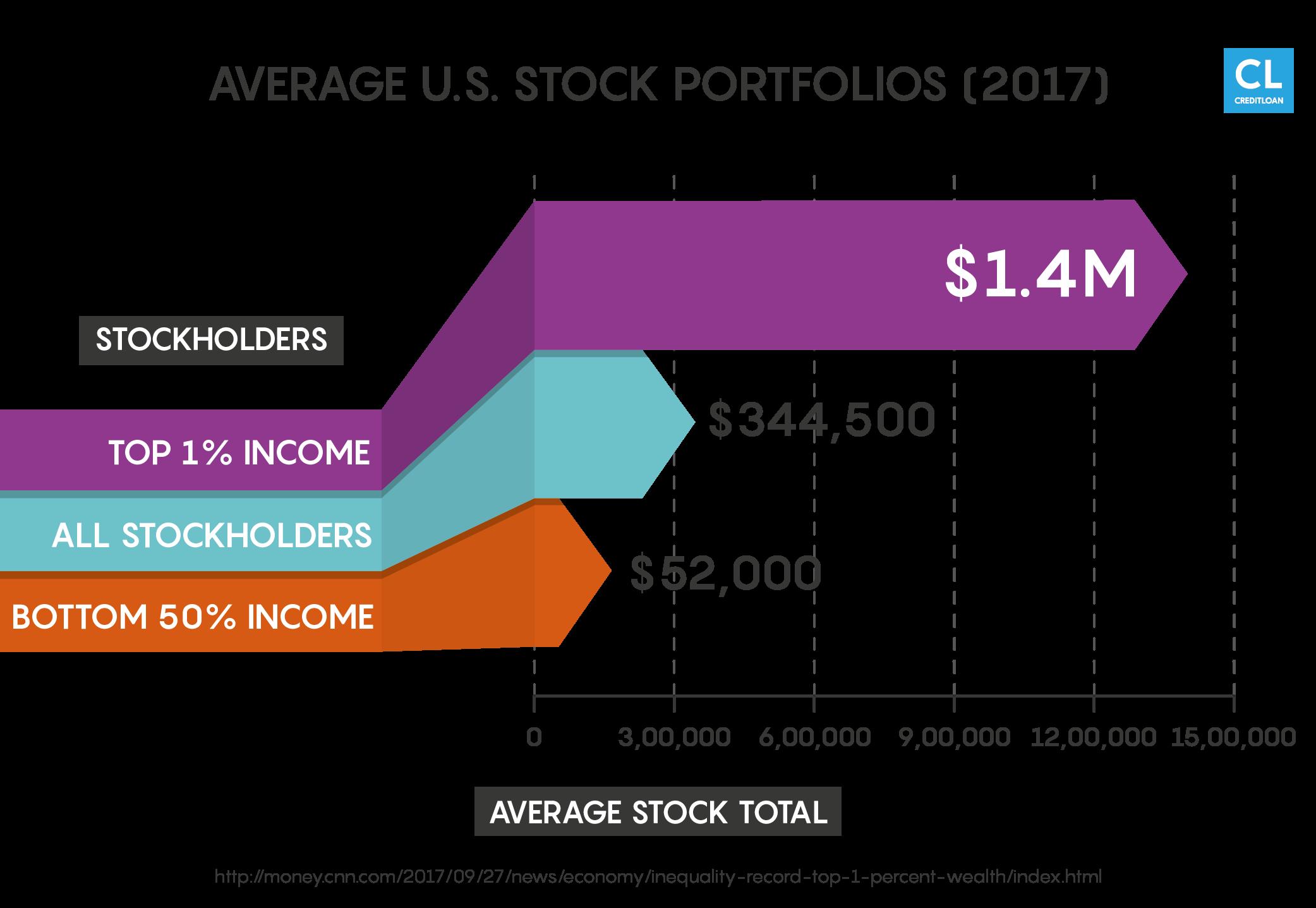 U.S. Stock Portfolios