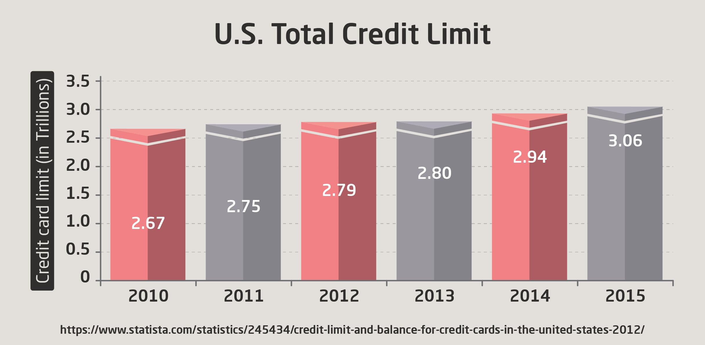 U.S. Total Credit Limit