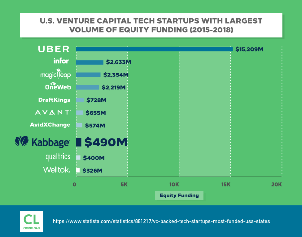 U.S. Venture Capital Tech Startups With Largest Volume of Equity Funding (2015-2018)