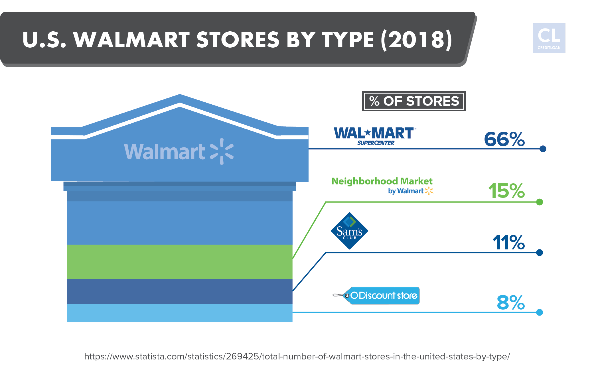 How to Become a Bargain-Hunting Pro at Walmart - CreditLoan com®