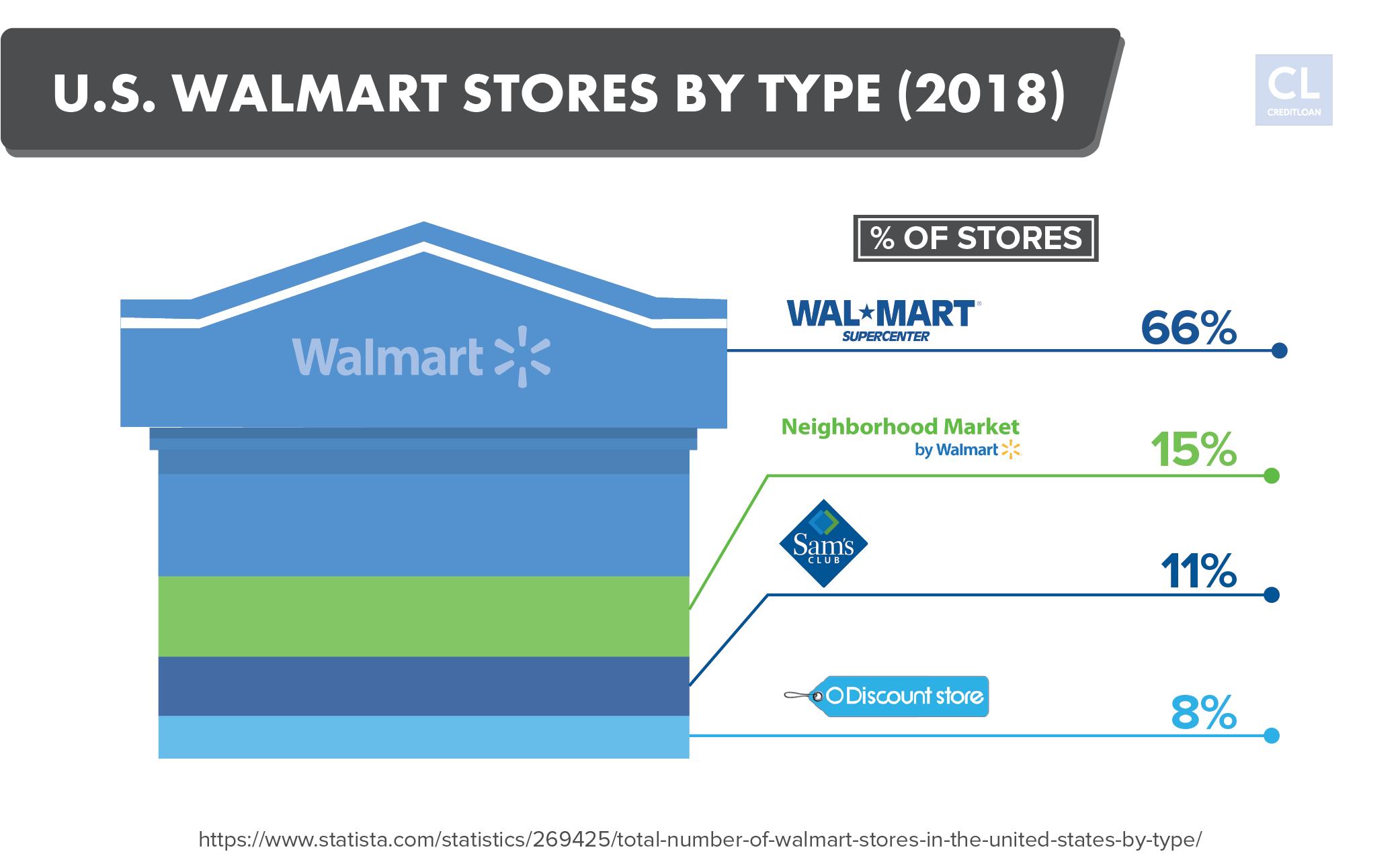 U.S. Walmart Stores by Type 2018