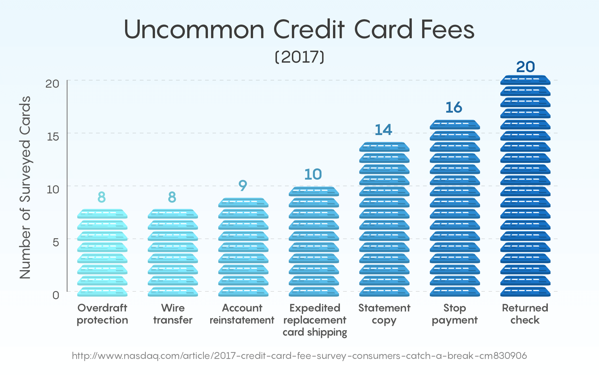 Uncommon Credit Card Fees (2017)