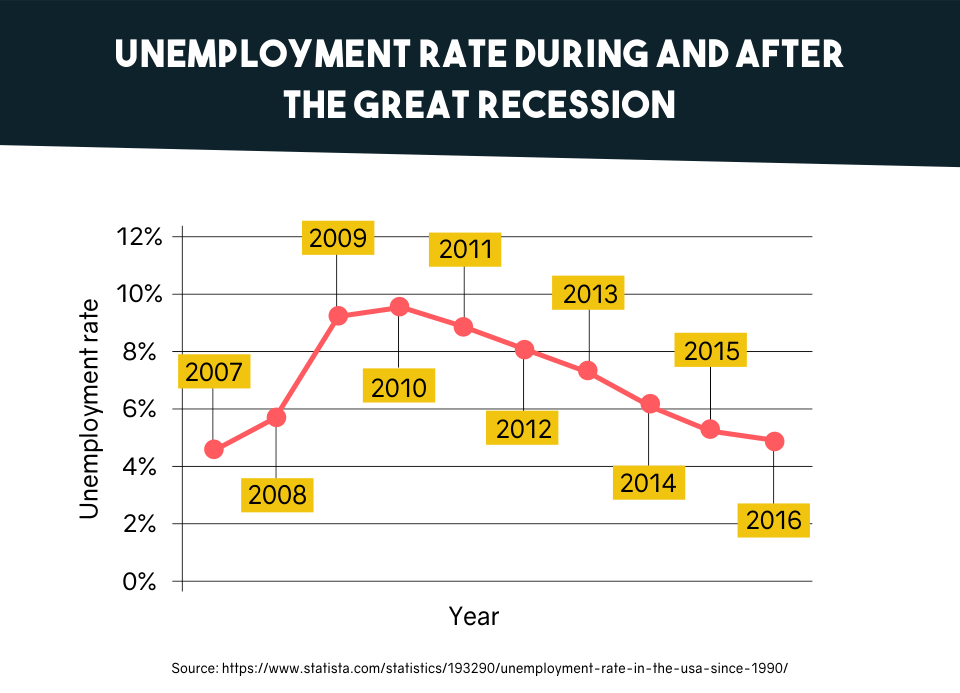 Unemployment Rate During and After the Great Recession