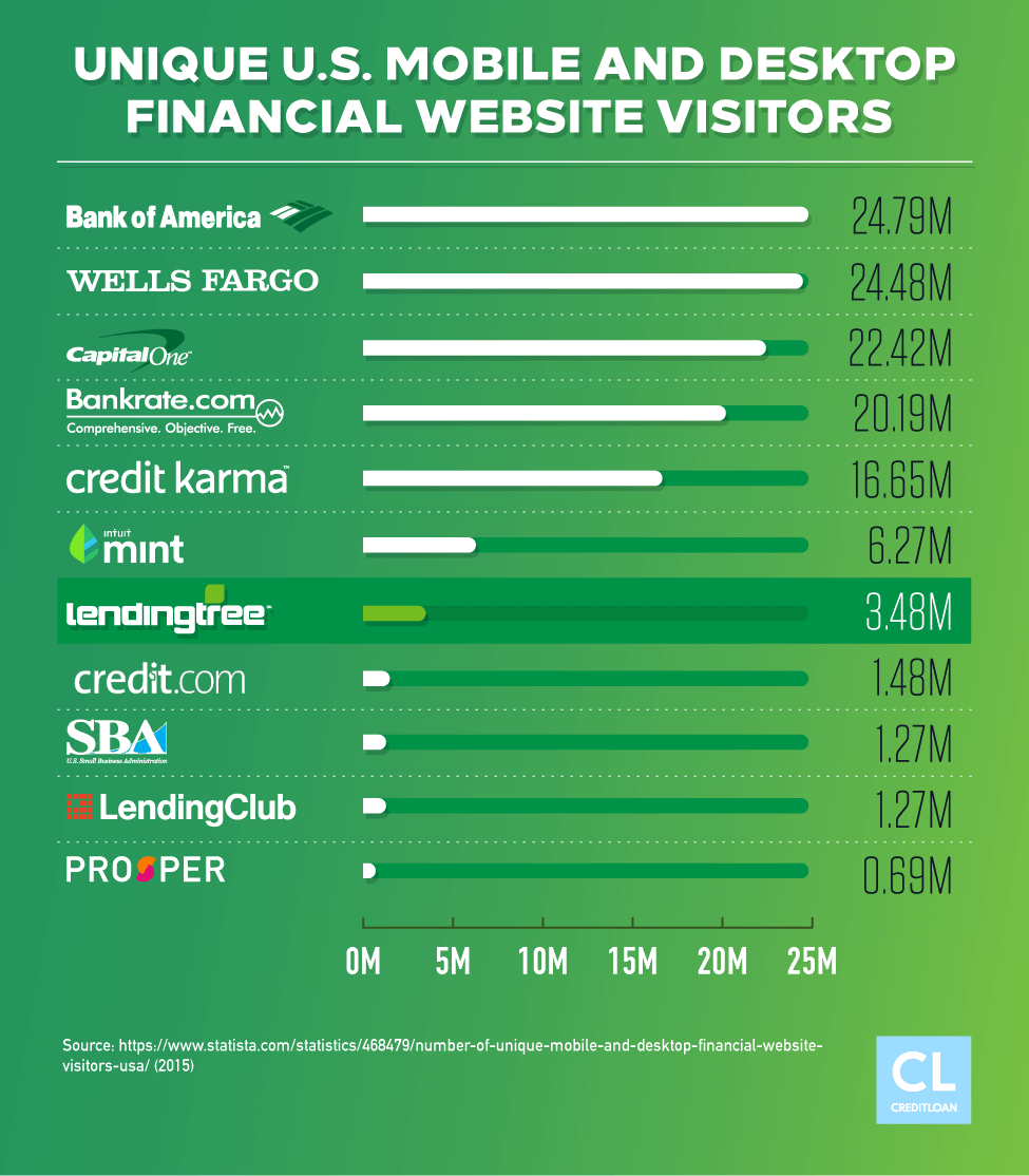 Unique U.S. Mobile and Desktop Financial Website Visitors