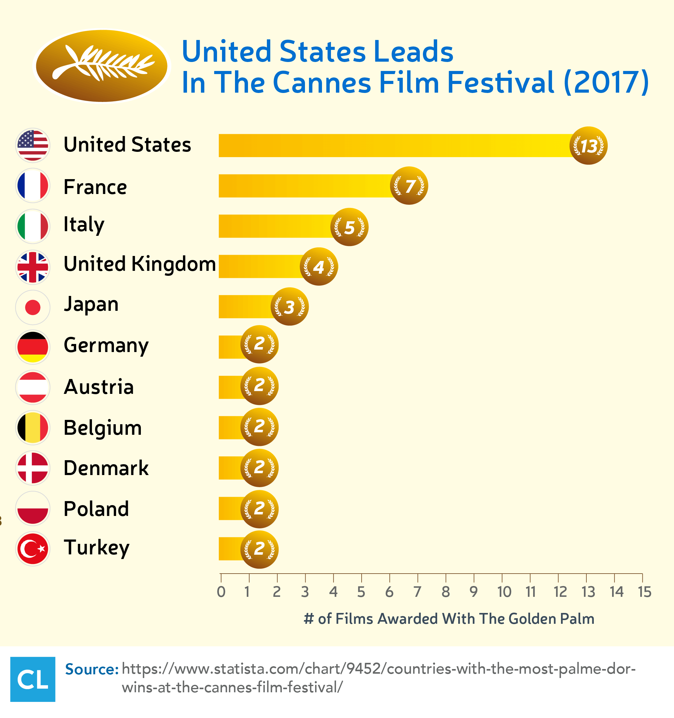 United States Leads In The Cannes Film Festival