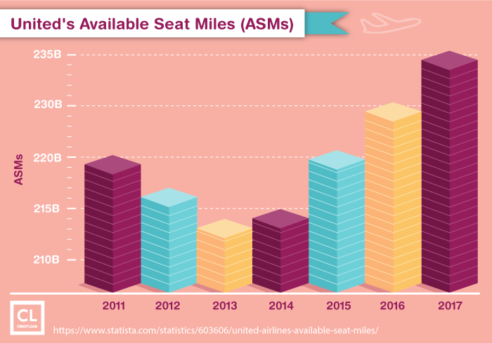 United's Available Seat Miles from 2011-2017