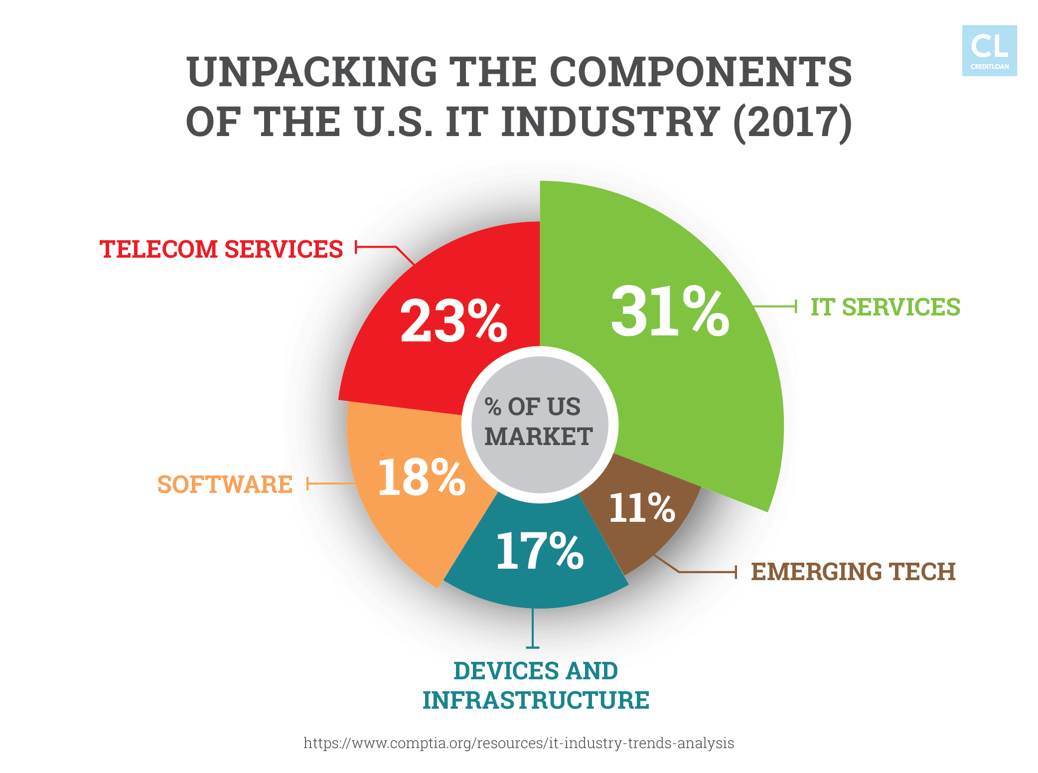 Unpacking the Components of the U.S. IT Industry (2017)