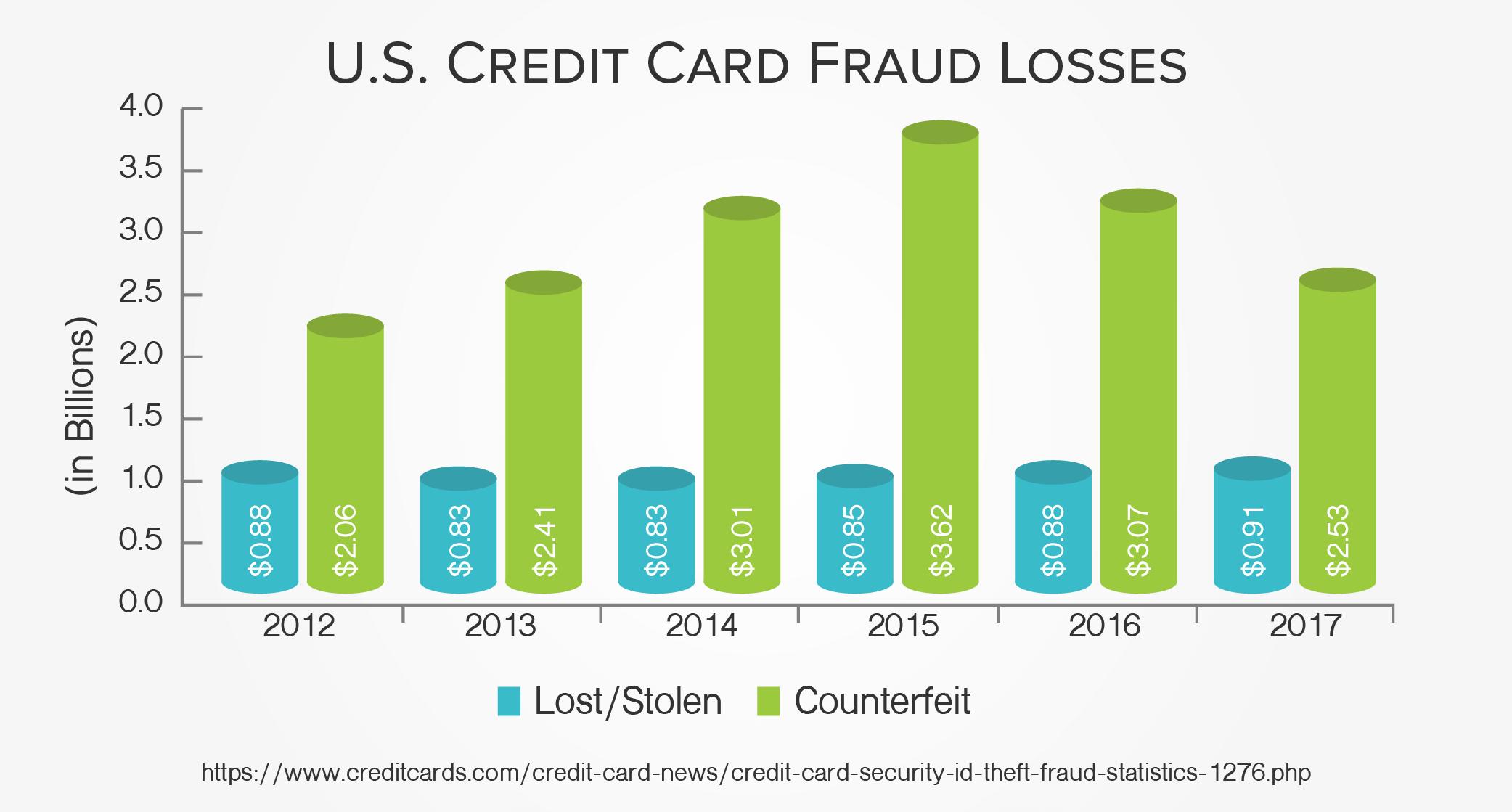 US Credit Card Fraud Losses