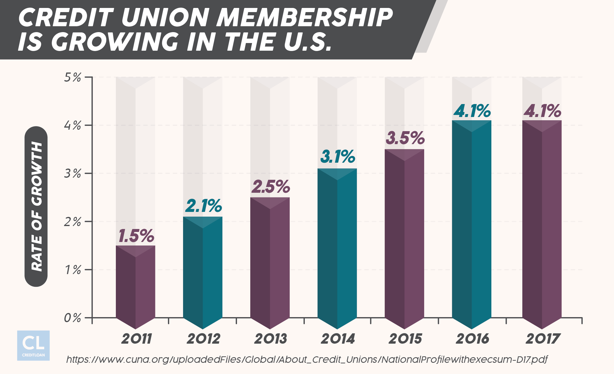 US Credit Union Membership 2011-2017