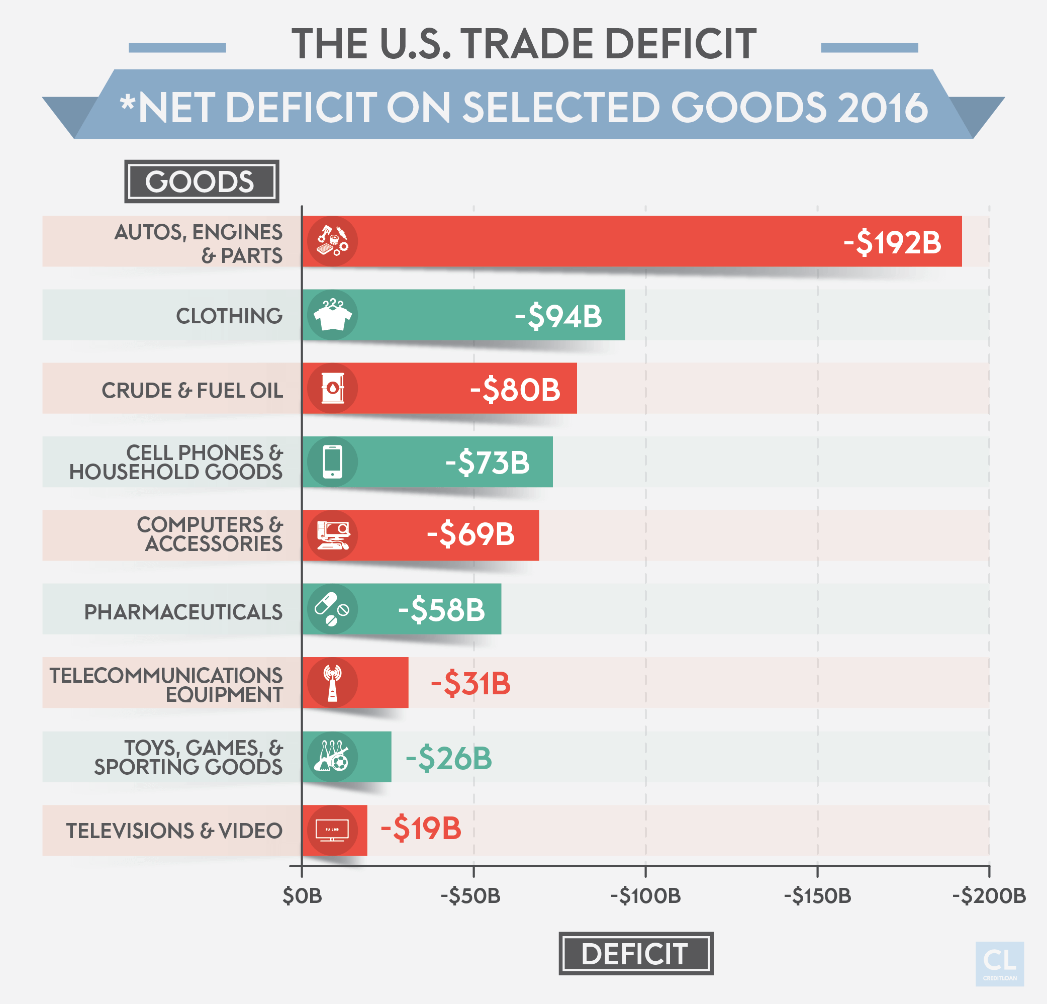 The U.S. Trade Deficit