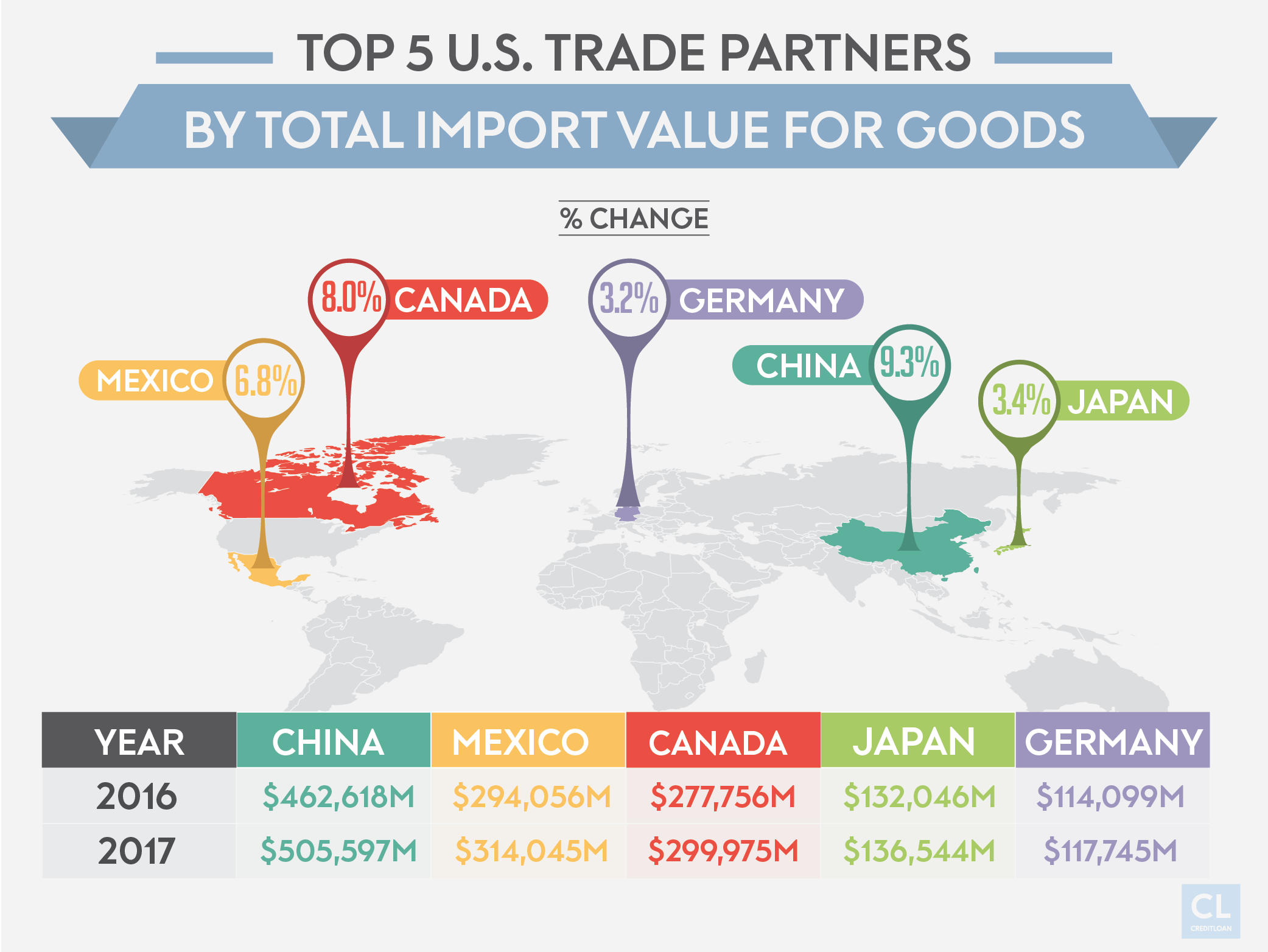 Top 5 U.S. Trade Partners By Total Import Value for Goods