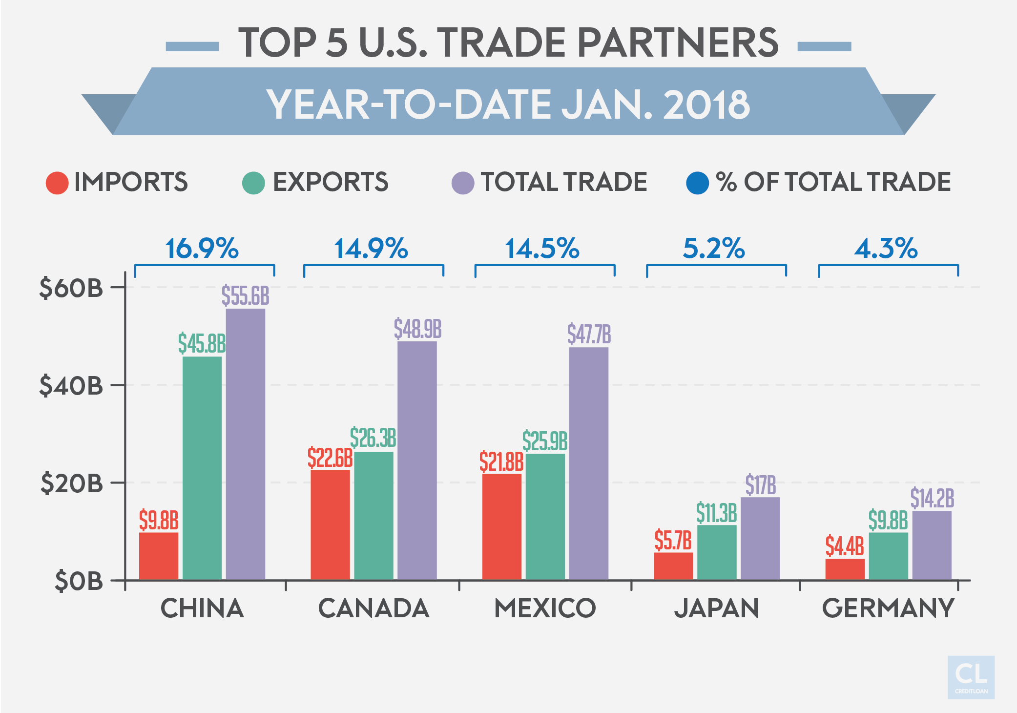 Top 5 U.S. Trade Partners Year-to-Date Jan. 2018