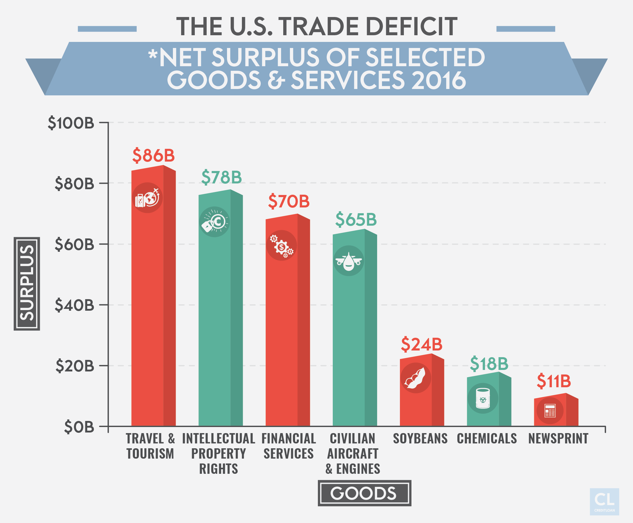 U.S. Trade Surplus
