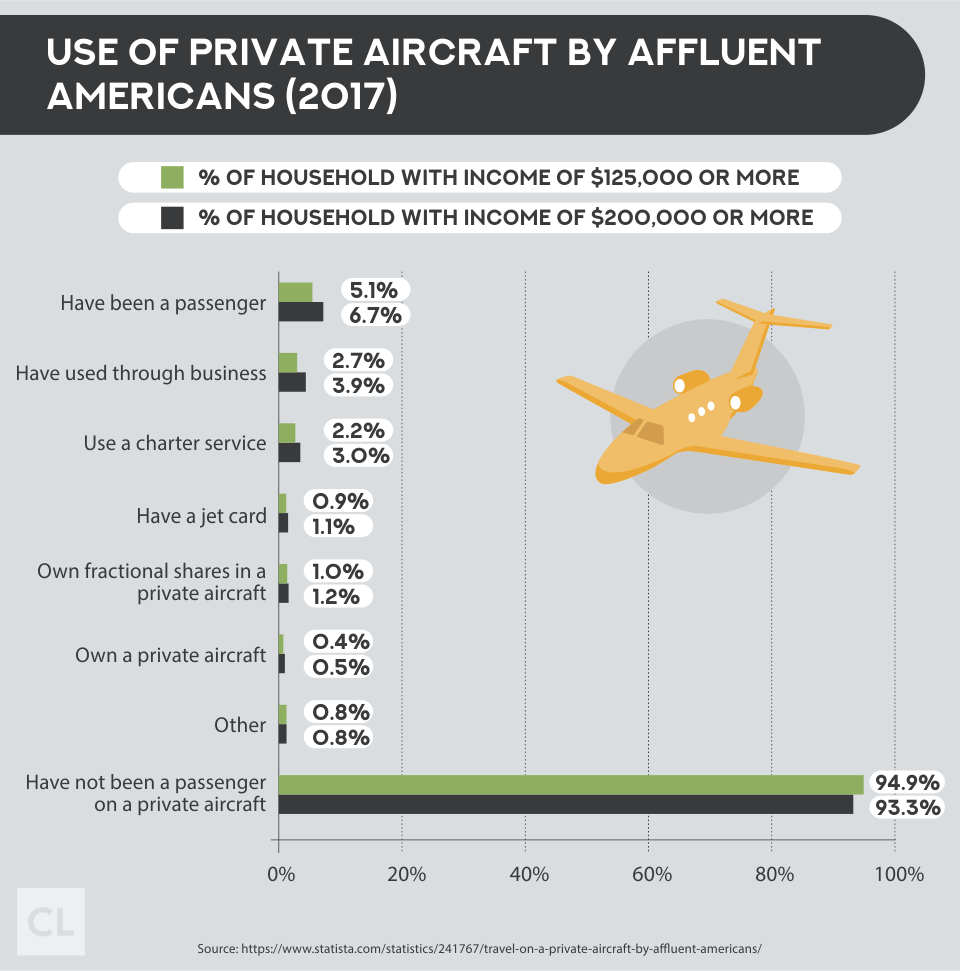 Use of Private Aircraft By Affluent Americans (2017)