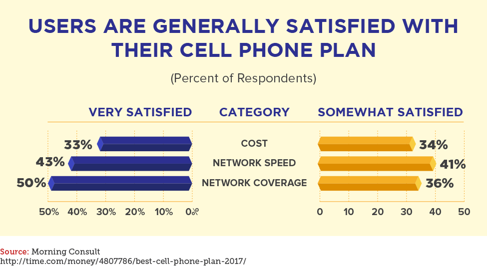 Users Are Generally Satisfied With Their Cell Phone Plan