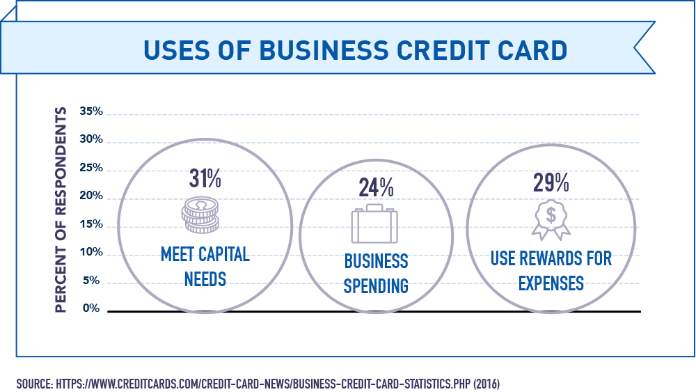 Uses of Business Credit Card