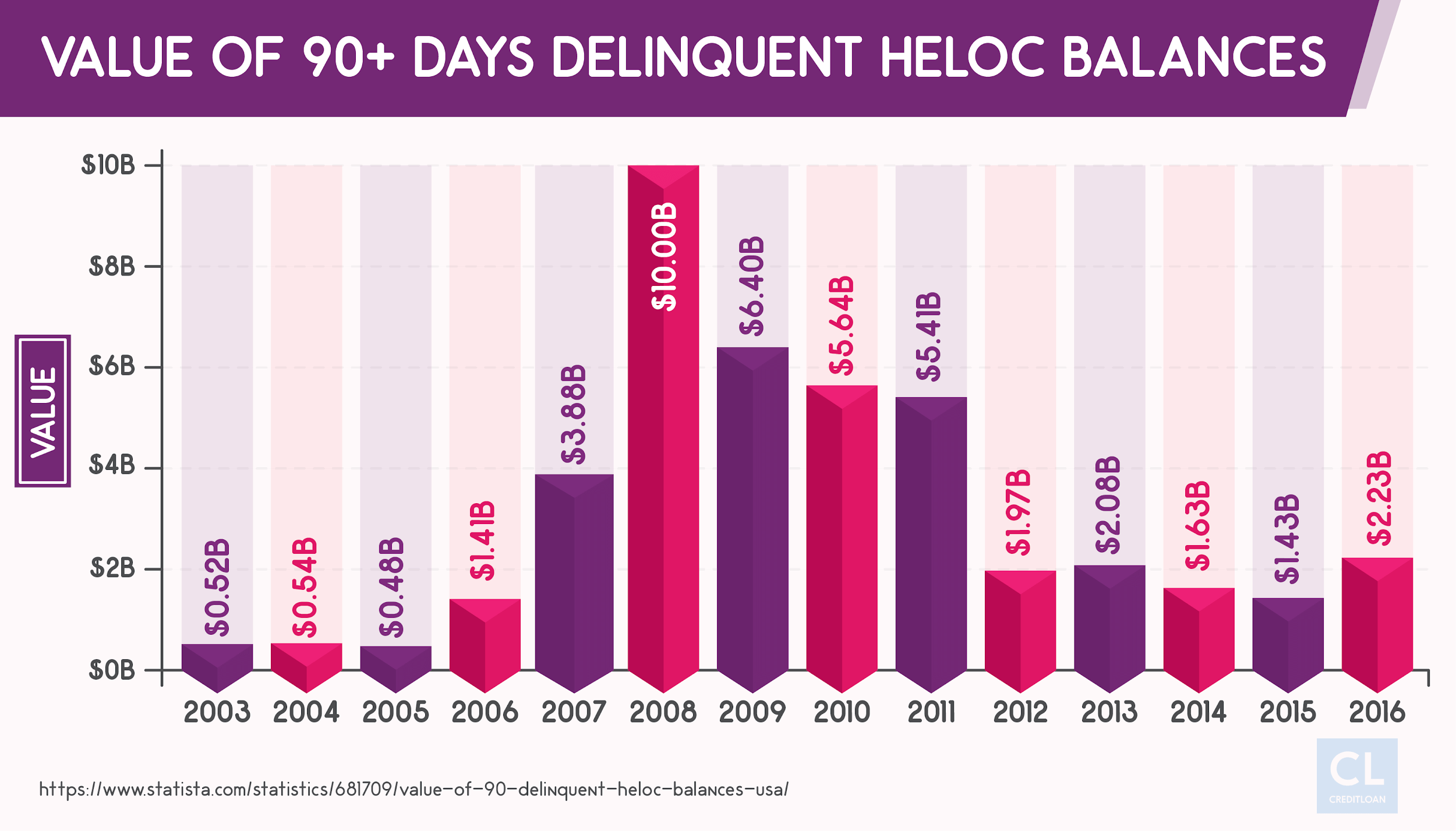 Value of 90+ Days Delinquent HELOC Balances from 2003-2016