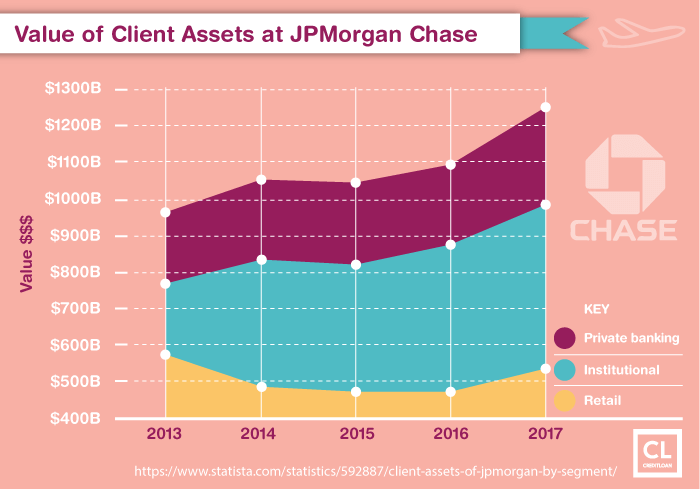 Value of Client Assets at JPMorgan Chase from 2013-2017