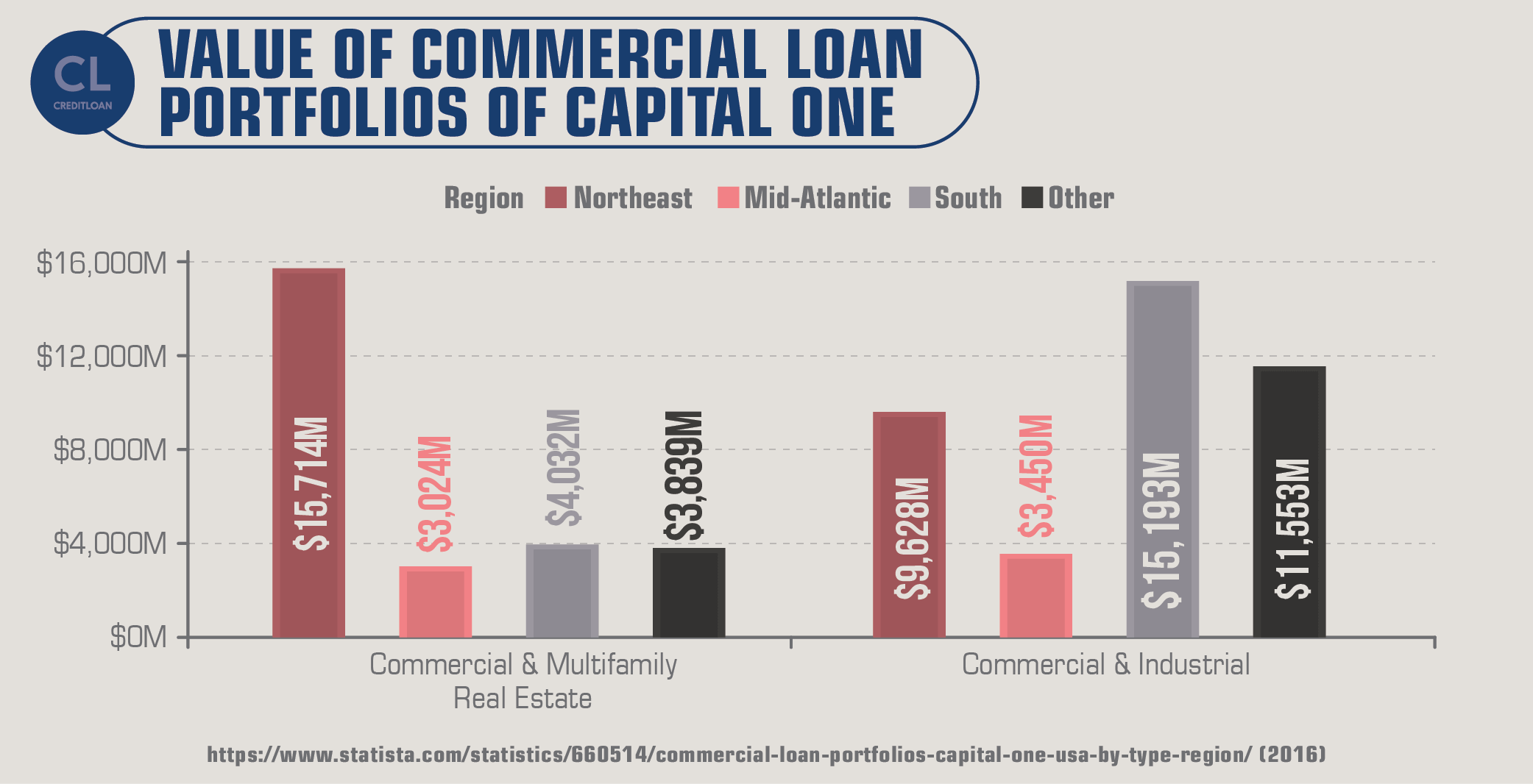 Value of Commercial Loan Portfolios of Capital One