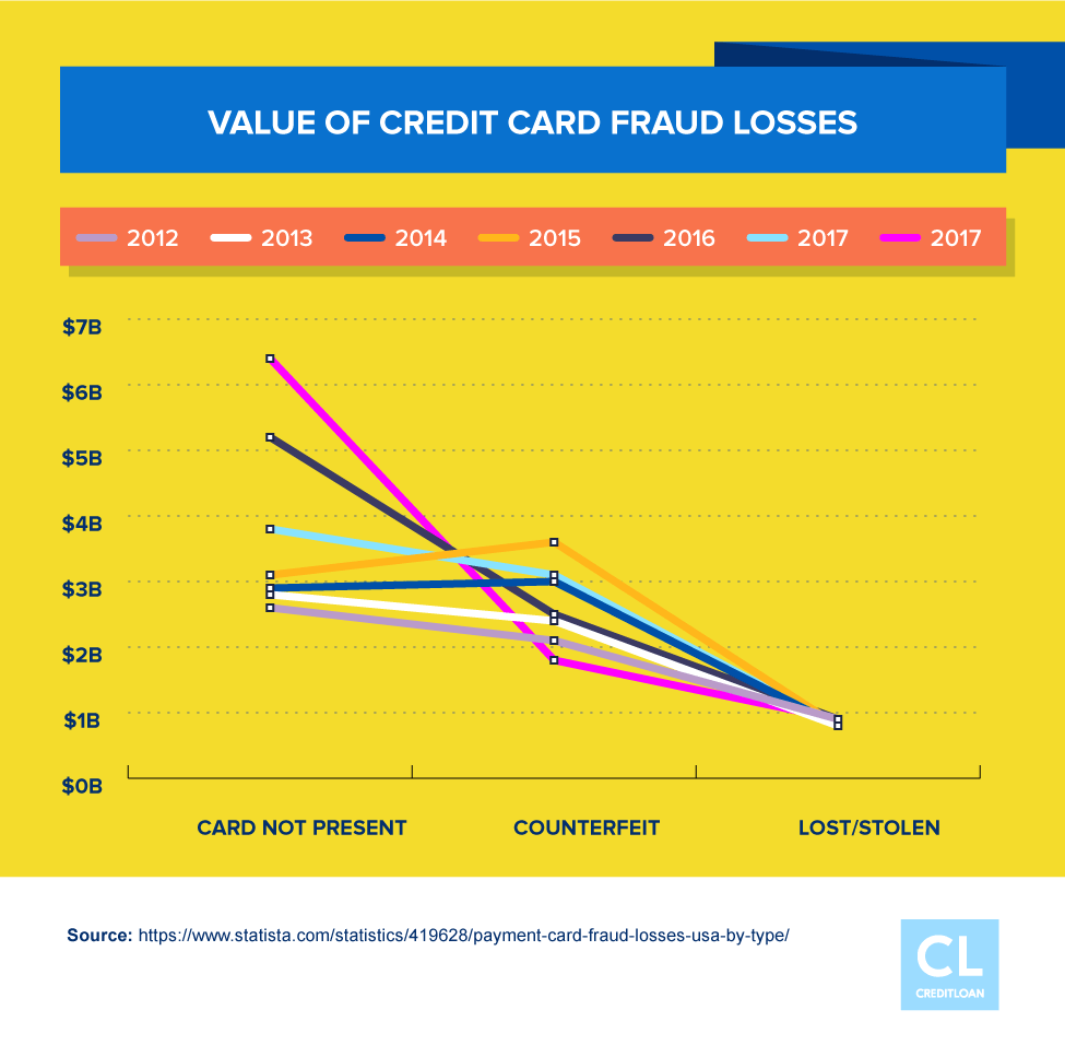 Value of Credit Card Fraud Losses from 2012-2017
