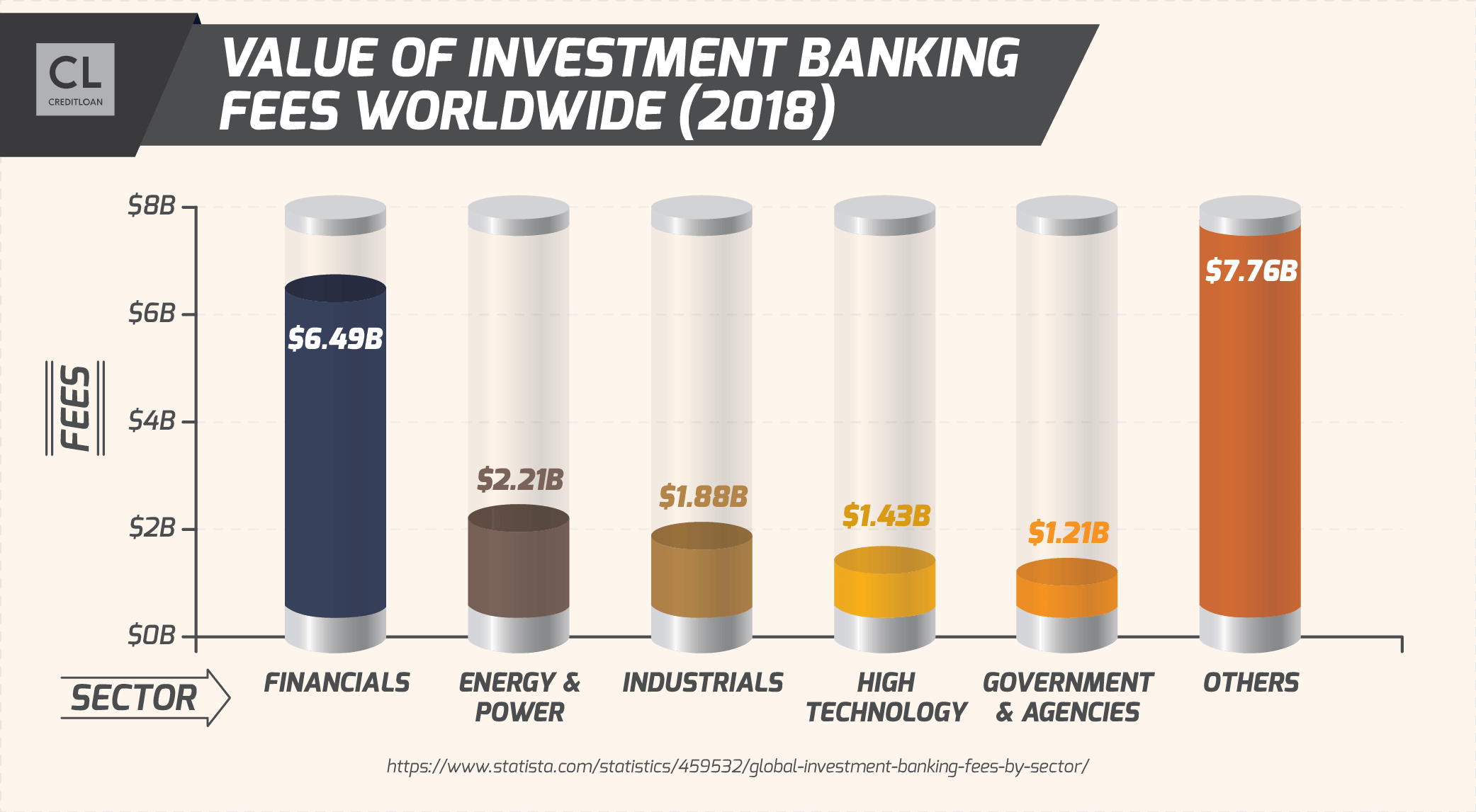 Value of Investment Banking Fees Worldwide