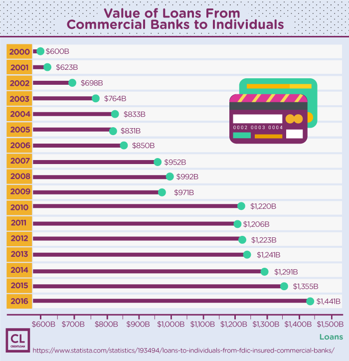 Value of Loans from Commercial Banks to Individuals from 2000-2016