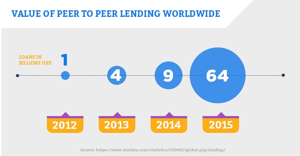 Value of P2P Lending Worldlwide