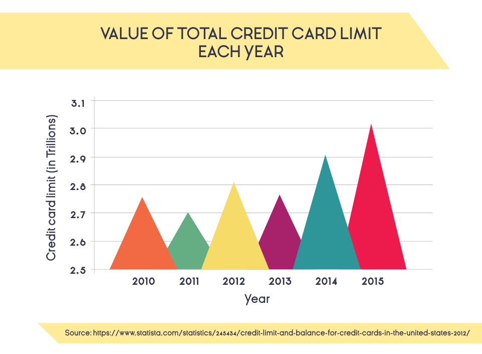 Value of Total Credit Card Limit Each Year