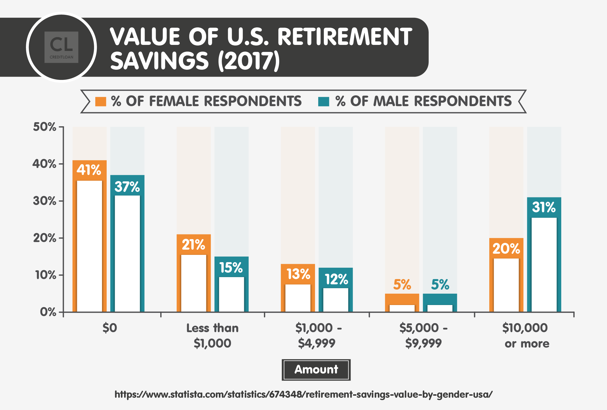 Value of U.S. Retirement Savings